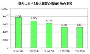 都内における侵入窃盗認知件数の推移